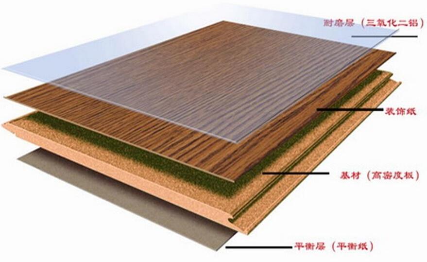 材料选购技巧:如何选择强化木地板