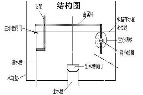 坐便器水箱结构图