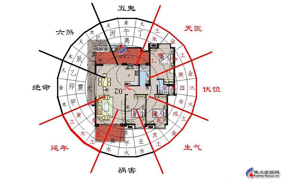 理想婚房的十四条风水标准