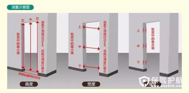 【干货】门套尺寸计算方法!