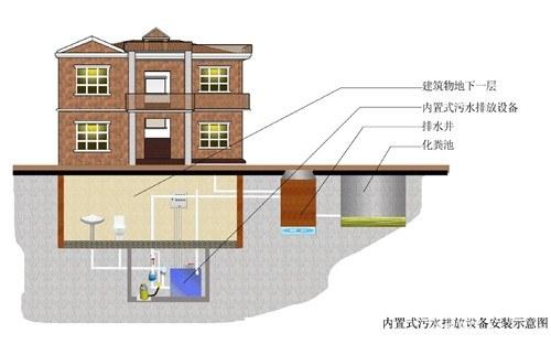 地下室安装卫生间怎么做?地下室怎么排水?