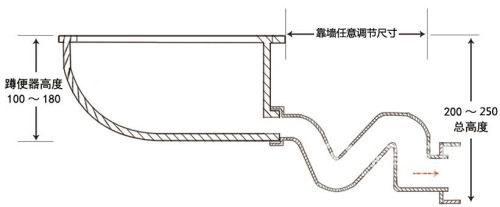 蹲便器排水管安裝詳解,衛生間排水管怎么安裝?