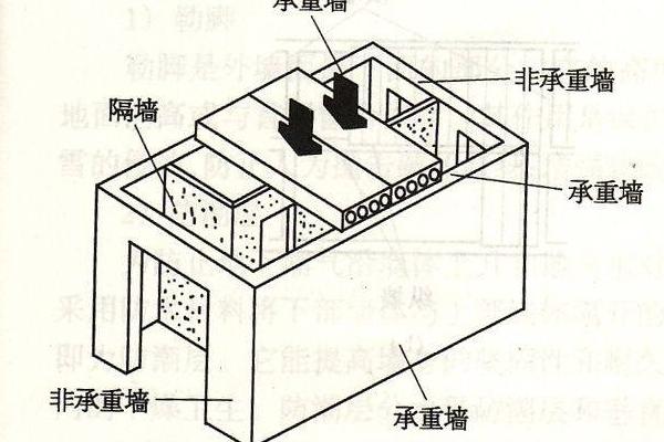 装修可以拆承重墙吗?如何判断承重墙位置?