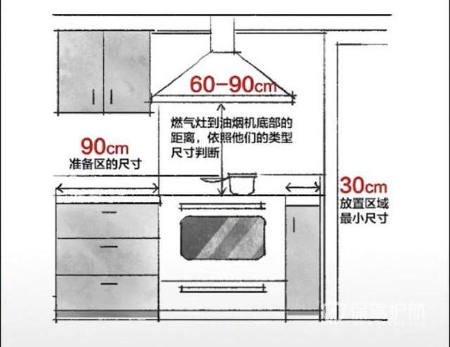 家居设计关键尺寸-保驾护航装修网