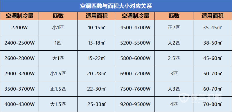 空調選擇-保駕護航裝修網